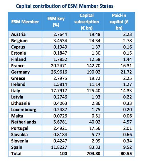 Квоти за гласуване в еврозоната