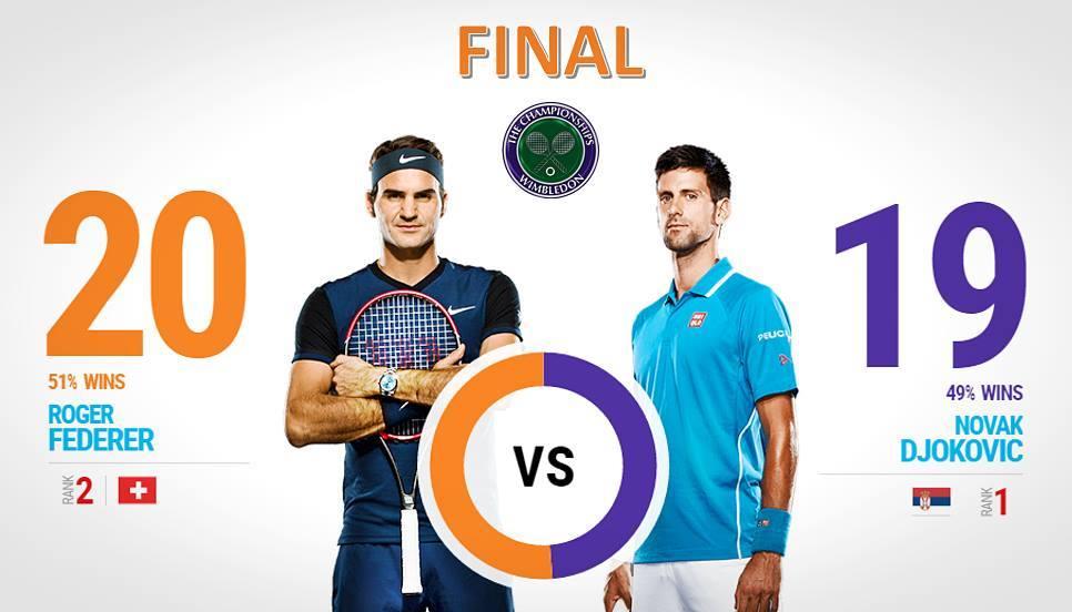 Novak Djokovic and Roger Federer clash for the 40th time in Sunday's Wimbledon final. Winner?  #FedererVsDjokovic http://t.co/x6VT3Ps7Yu