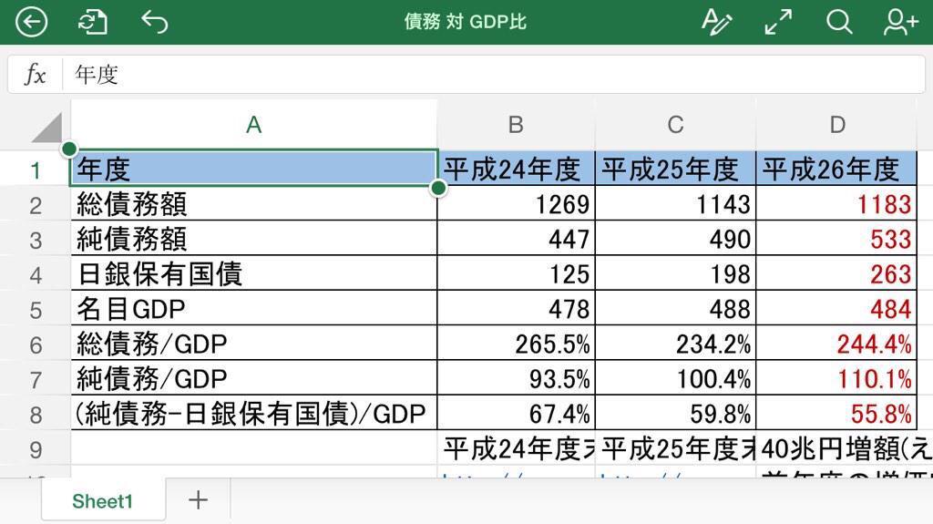 恐れながら申し上げます。総債務の対GDP比は244%ですが、債務から資産を引いた純債務では約110%です。更に純債務から政府の子会社とも言える日銀保有国債を引くと50%台に。外為特会には約138兆円の資産有り @lullymiura http://t.co/2DX6vUrCnc