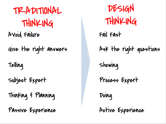 Yvette o 39 toole on twitter traditional thinking vs design for Waterfall vs design thinking