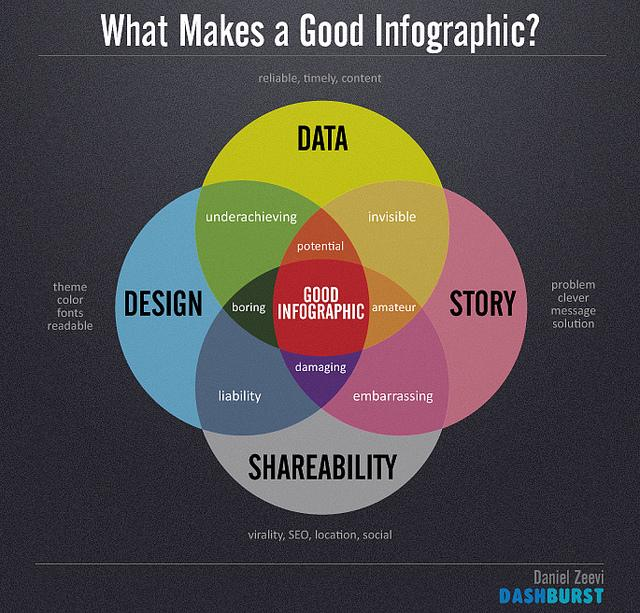 How to Leverage the Power of Infographics on #SocialMedia http://t.co/Vc7IWUqcnY http://t.co/gFbVFh9LqU