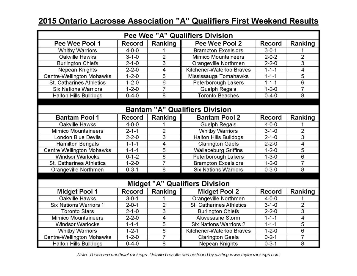 ontario lacrosse on twitter 2015 ola qualifiers 1st weekend