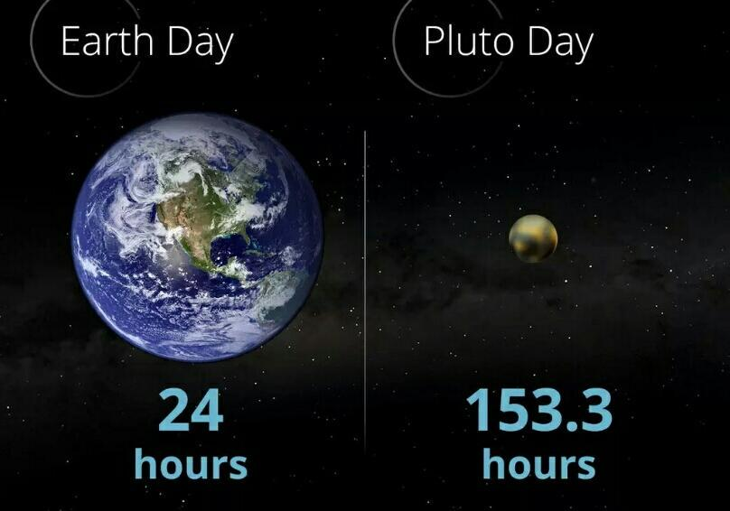 Image result for pluto day