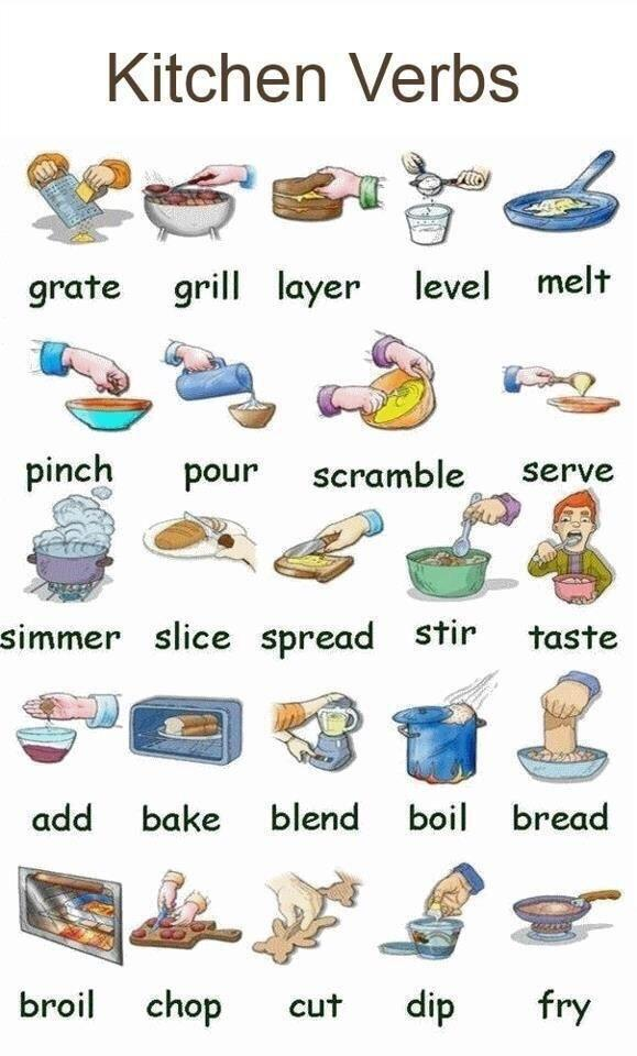 On twitter kitchen verbs for Manuales de cocina pdf