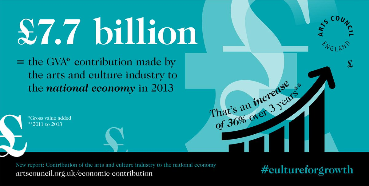 Arts and culture industry contributed £7.7 billion to economy in 2013 (increase of 36% over 3 years). #culturematters http://t.co/6f9iJowZlz