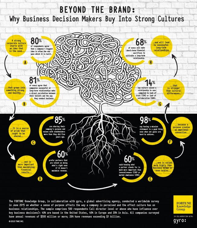 Beyond the Brand: Why Business Decision Makers Buy Into Strong Cultures http://t.co/qEaeH5HAXG