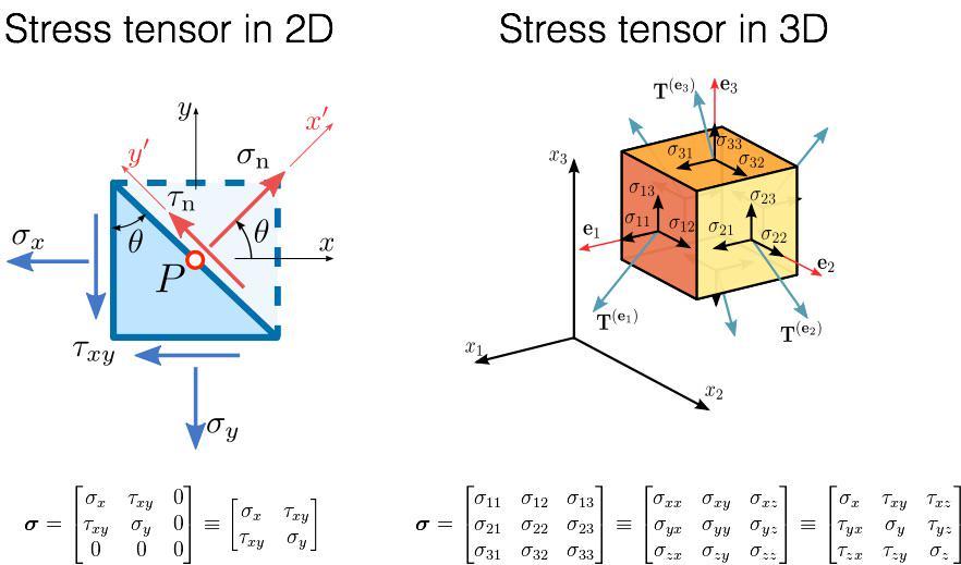 Tensors2