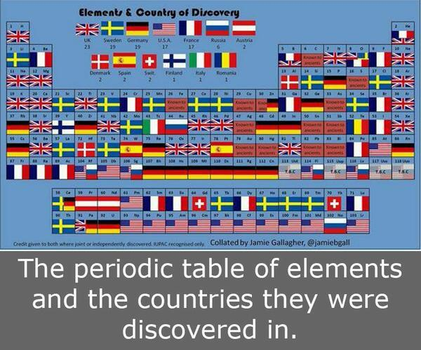 harriet wallberg on twitter the periodic table of discoveries of elements sweden a top country httptcotlv1gfot4r science discovery - Periodic Table Of Elements Discovery