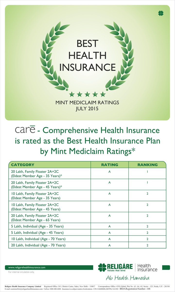 Religare Health Ins On Twitter Care Rated As Best Health