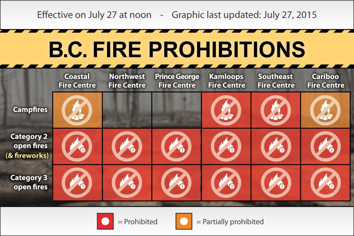 #Campfires now permitted east of the Fraser River within the #Cariboo Fire Centre. Info: http://t.co/6Ni9QcbgAr http://t.co/1KCRKtlBUZ