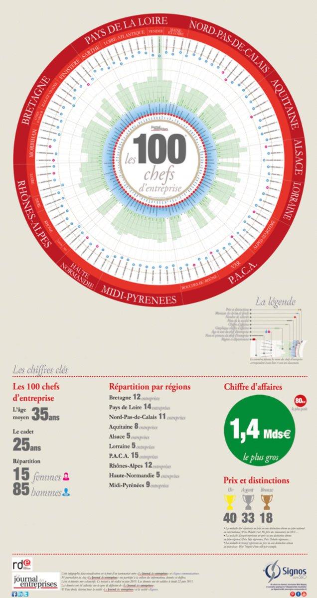 """@JEntreprises désigne """"100 patrons qui vont faire bouger la France"""" En #Gironde Thomas Samuel @SunnaDesign #Ecoparc"""