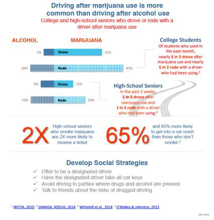 T2 32MM people drove after drug or alcohol use in 2012. Updated infographic: http://t.co/yM2WUFRGdU #DruggedDriving http://t.co/IV5j5NYQmZ