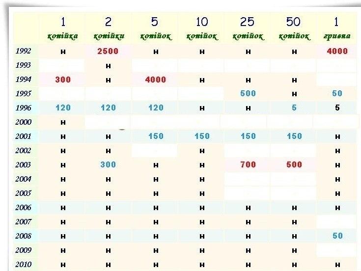 ценные украинские монеты полный список с фото определенному виду расположения
