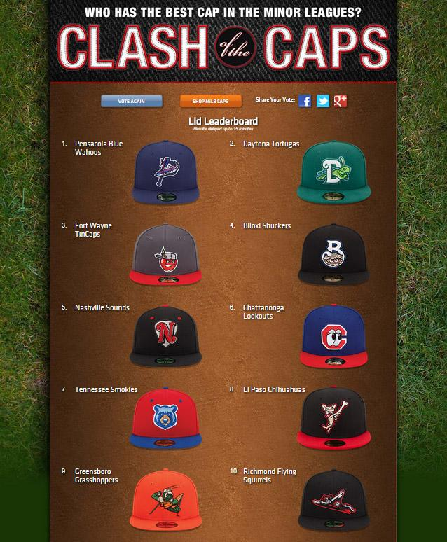 ClashoftheCaps   TinCaps make a push into top-3! Vote now for your  favorite  MiLB caps  http   www.milb.com clashofthecaps  pic.twitter.com 2ScBYSCD86 b26367fd2