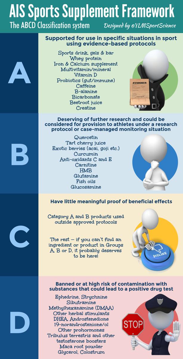 ylmsportscience on twitter   u0026quot supplements  what does really work  whey caffeine probiotics