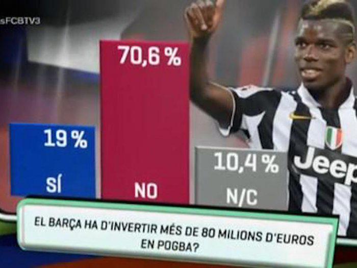Barca Socios Won't Pay 80 million For Pogba