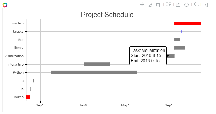 Jonathan quebbeman on twitter who knew interactive gantt charts jonathan quebbeman on twitter who knew interactive gantt charts with bokehplots from a simple pandas dataframe httptvqyqoimfek ccuart Images