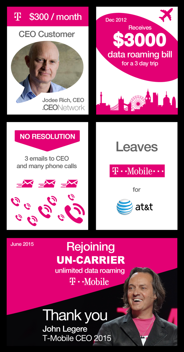I am coming back. Why I like the 'Uncarrier' @JohnLegere #UncarrierAmped http://t.co/nBF9p1IFnN