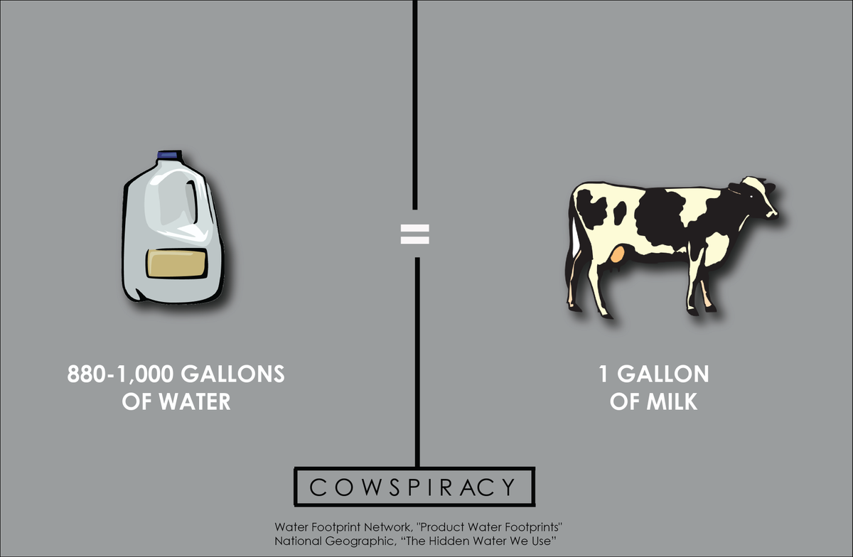 cowspiracy on twitter it takes between 880 1 000 gallons of water