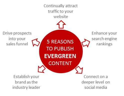 A1 Here are a few reasons #ContentChat http://t.co/IIC72vGoM9