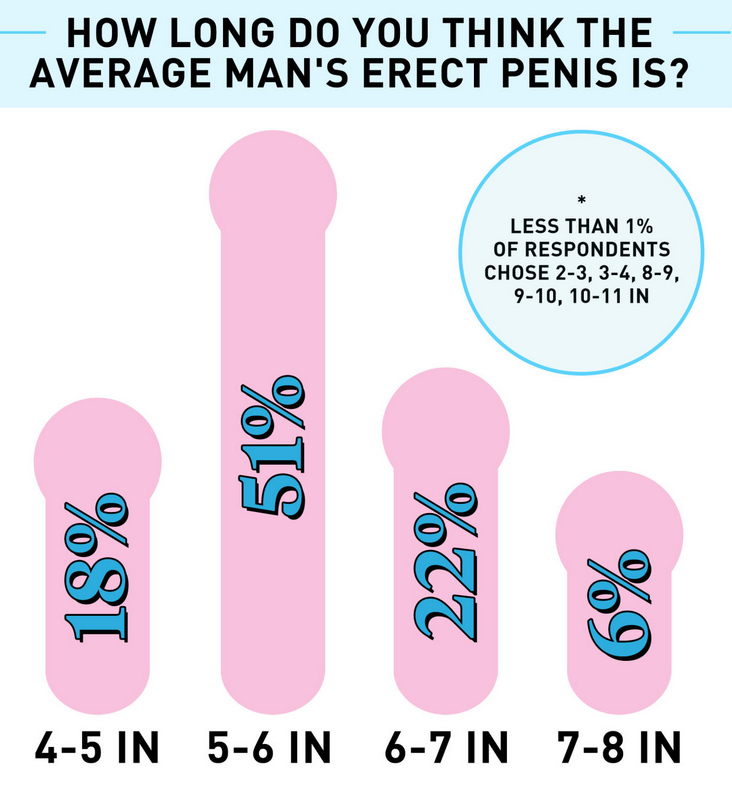 what do women think about penises