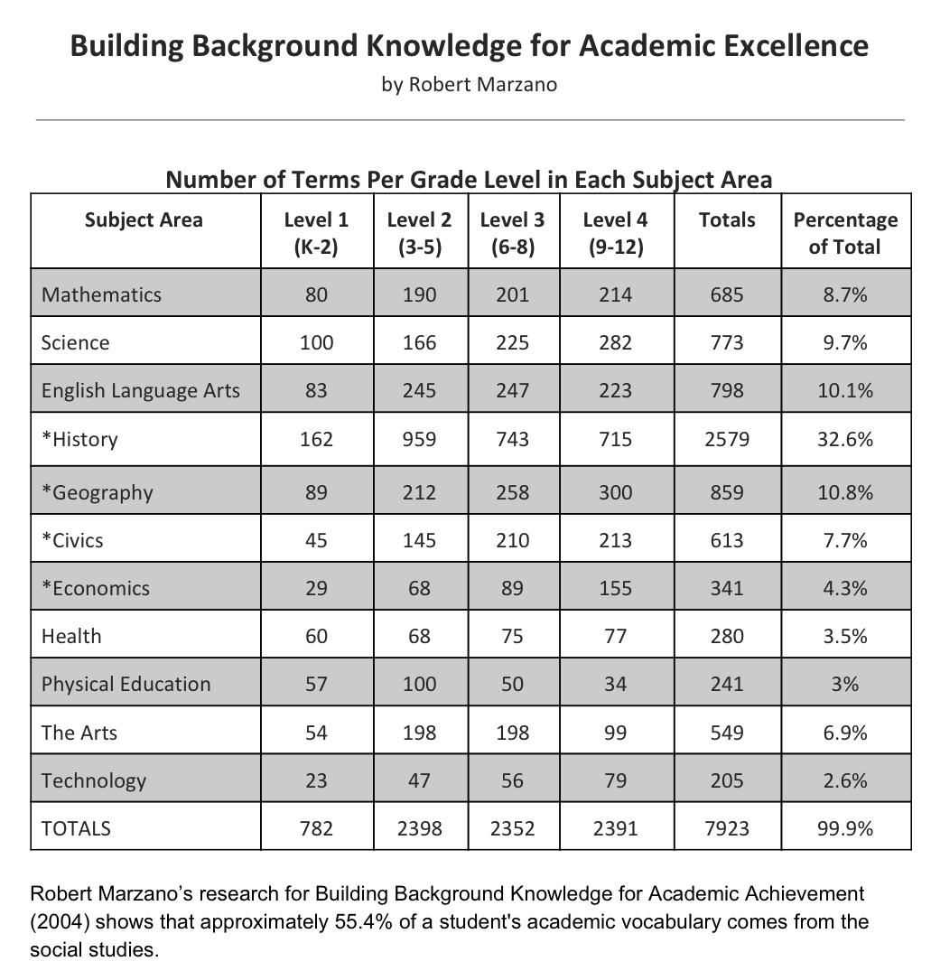 @bkuhl2you Tell mom 55% of academic vocab comes from social studies classes. #sschat http://t.co/lmJoR2AqyG