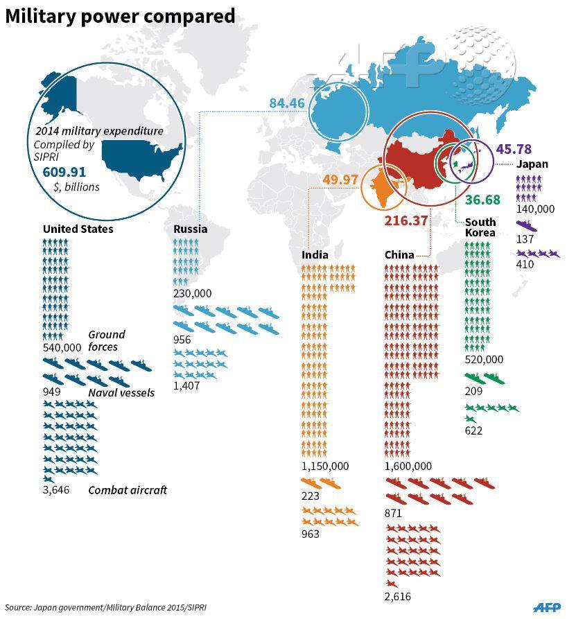 India military power