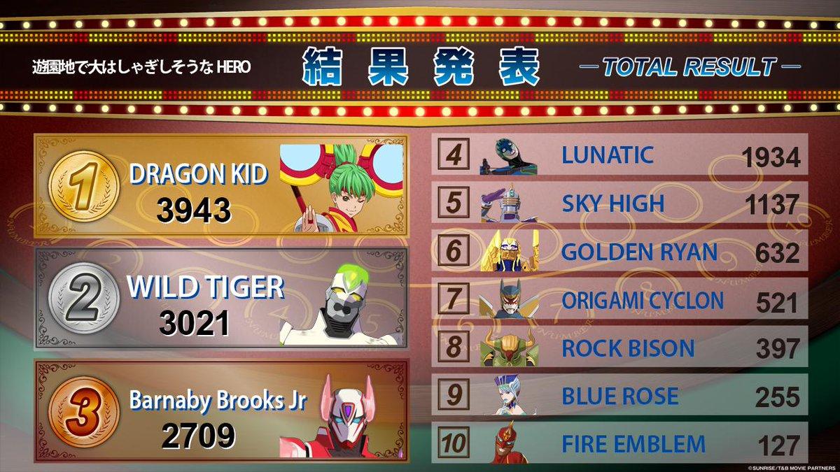 「キャラクロ feat. 劇場版 TIGER & BUNNY -The Rising-」ヒーローランキング『遊園地で大はしゃぎしそうなHERO』結果発表!1位ドラゴンキッド!2位ワイルドタイガー! #tigerbunny