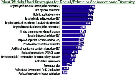 What are the most widely used strategies for racial/ethnic or socioeconomic diversity? #DiversityMatters http://t.co/w53CGpeBnO