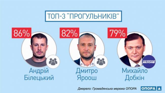 """""""Правый сектор"""" не будет принимать участие в местных выборах, - Ярош - Цензор.НЕТ 1609"""