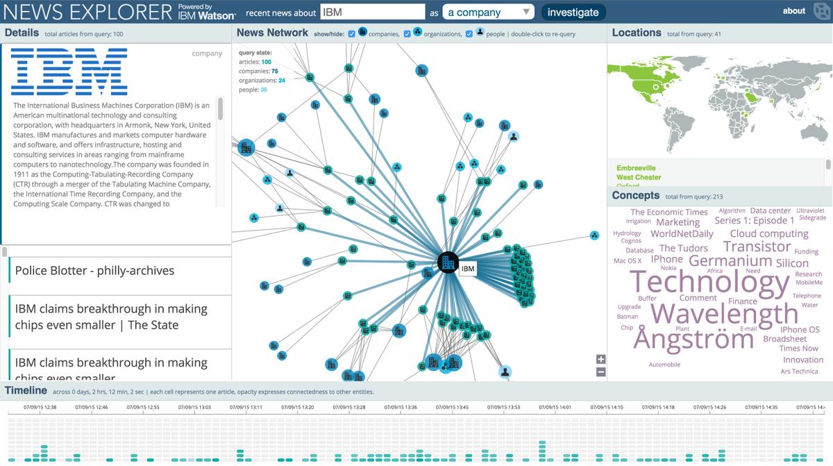 Resultado de imagen para IBM Watson Explorer