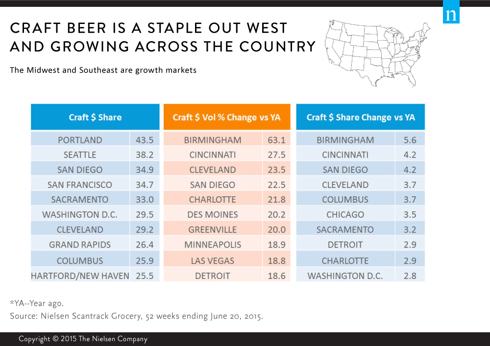 Supreme beverage co supremebeverage twitter for Craft beer industry statistics