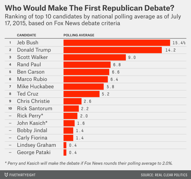 Who would make the Fox News GOP debate as of now..