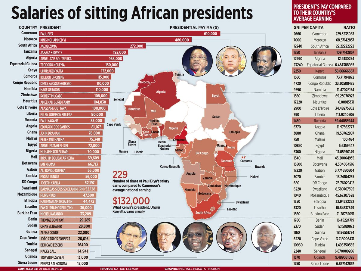 SALARIES OF African presidents and why it matters http://t.co/XU0ZBD3HSE