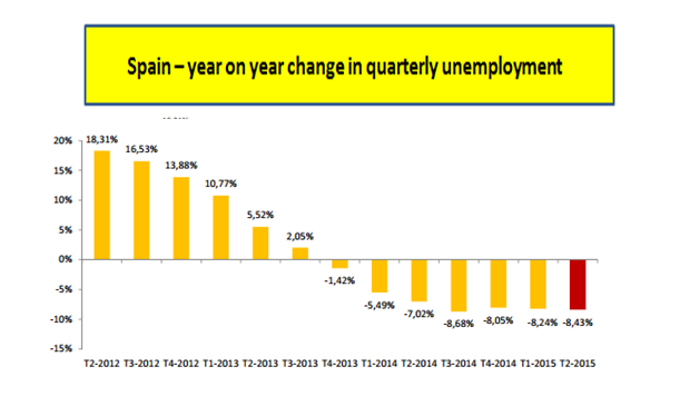 Spanish unemployment continues to fall, at an annual rate of just over 8%. http://t.co/gQC7fNkged