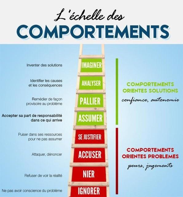 GESTION DE CONFLITS DANS UNE EQUIPE -