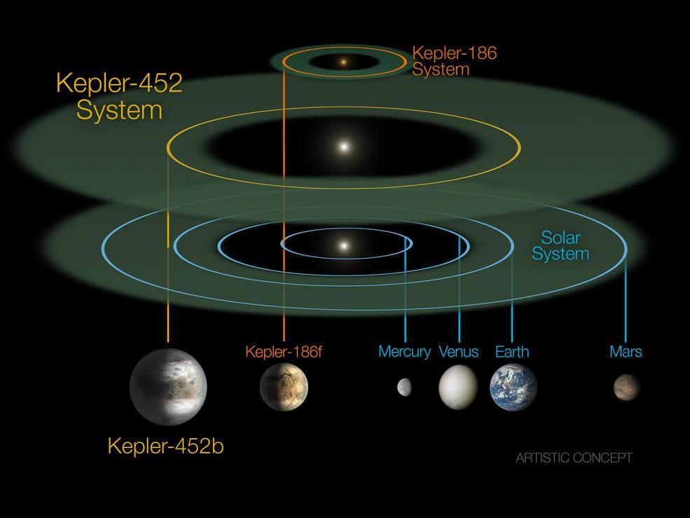 La Nasa annonce la découverte d'une exoplanète au profil très proche de notre Terre CKnHjj4UcAAmGgG