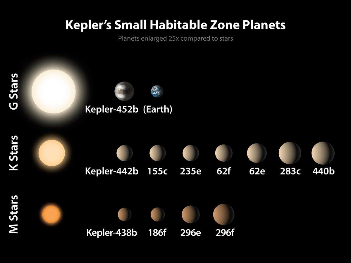 A Kepler's Dozen: Small Habitable Zone Planets - Kepler-452b makes a dozen! http://t.co/VDpqYFAvsE http://t.co/N04KQv1Hdw