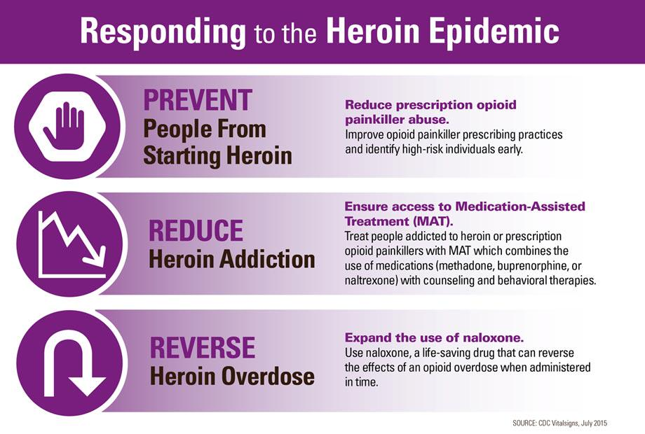What can be done? Watch @DebHouryCDC talk about preventing the #heroin epidemic & #RxProblem http://t.co/viK3upkRKx http://t.co/nBXnGuNsnK