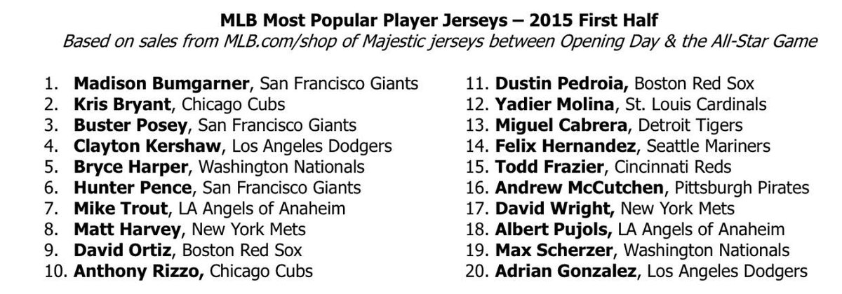 abb14915d4d Top 20 best selling mlb jerseys from opening day to the all-star break