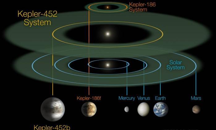 Kepler-452b orbita na zona habitável de estrela também muito parecida com nosso Sol. http://t.co/hyjmyBR3Pi