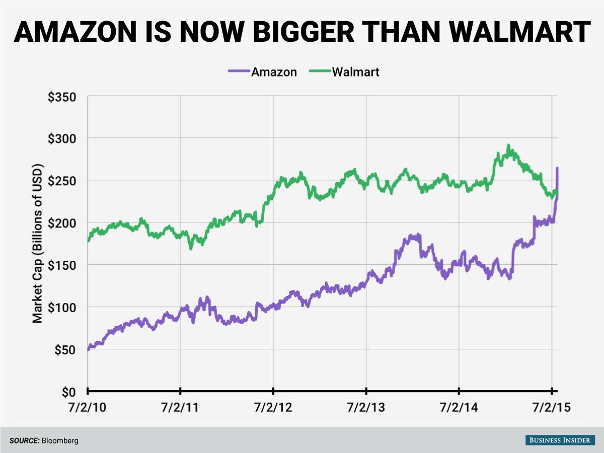 Amazon is bigger than Walmart http://t.co/9GZhttSkSs http://t.co/AvCMo6Wr8Q