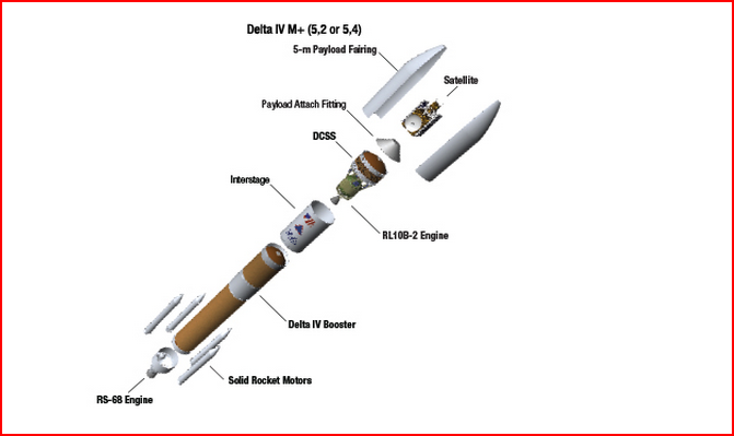 #DeltaIV flying in Medium+ 5,4 configuration, means a 5 metre payload fairing, & 4 solid rocket boosters #WGS7 http://t.co/xZhjseFawm