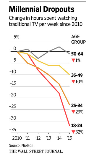 TV is toast.   This one crazy chart shows why.  http://t.co/nb8WWrcSze http://t.co/azvFVIVOHL