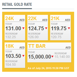Latest Spot Gold Rate Here Http T Co Qnqhady5yx
