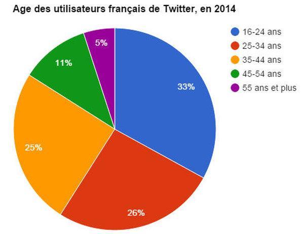 Quel âge ont les utilisateurs français de #Twitter ? http://t.co/oZUrDQr30r http://t.co/cONZ6Nt1lK