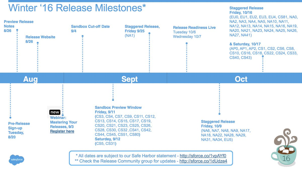 Here are the @Salesforce Winter '16 Milestone Dates to place on your calendar! @AwesomeAdmin http://t.co/Ilcz7ueA6t