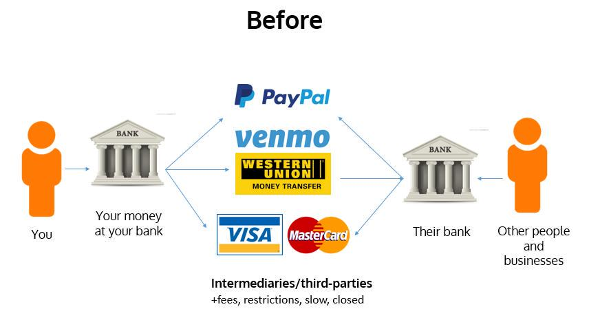 What is #bitcoin ? Transactions Before vs Now:pic.twitter.com/tM5JX4E1hl