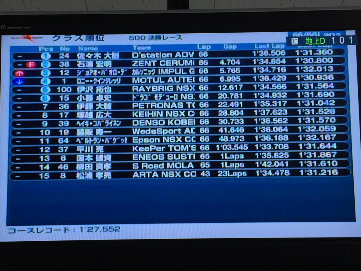 GT500決勝結果 #SuperGT http://t.co/lF90gZeEkN