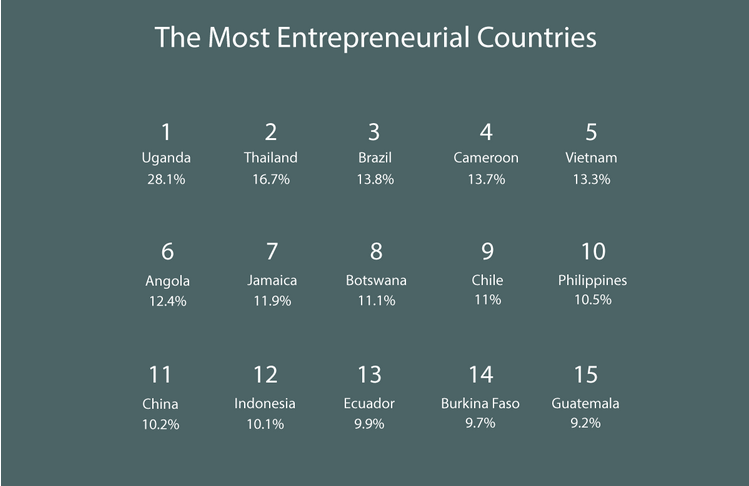 The world's most entrepreneurial countries revealed: http://t.co/D1oWikECZm #ReadByRichard